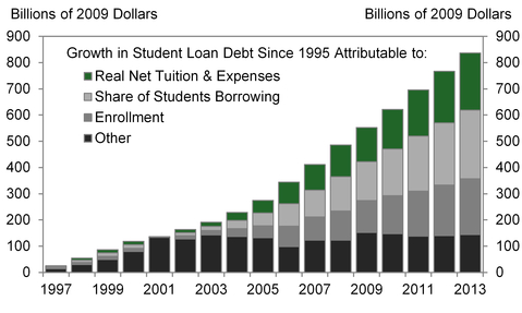 Growth in Student Loans