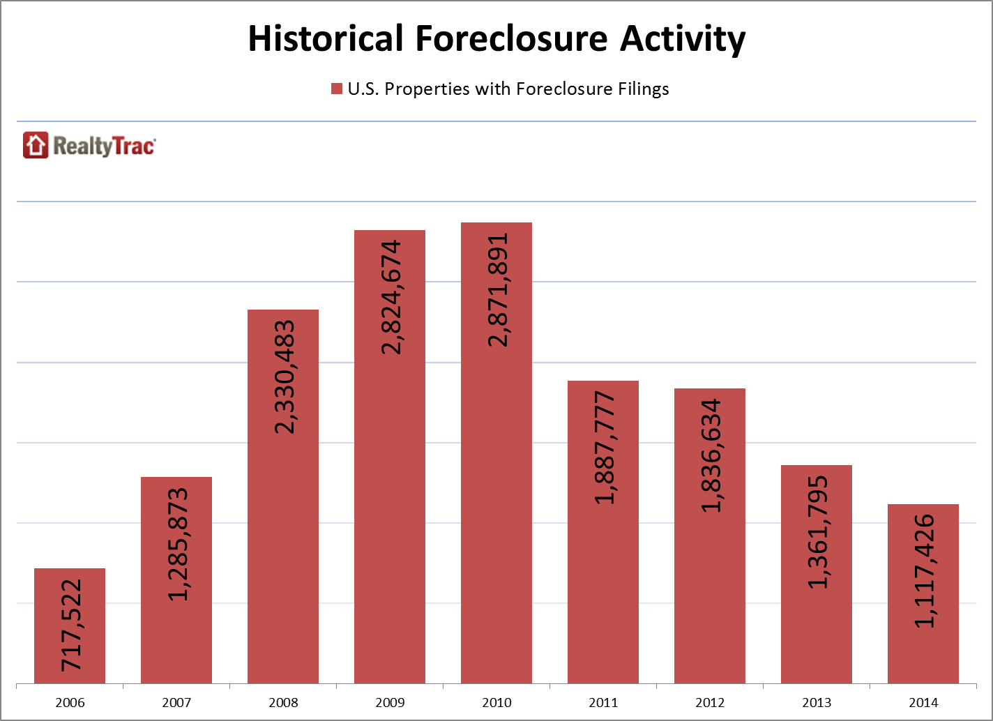 foreclosure_activity_historical_2014